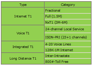 how fast is a t1 connection to internet