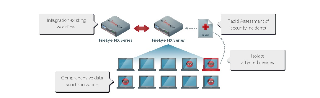 FireEye HX Series | Network Security | Computer Security | Data Security